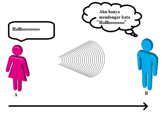Bab 1 konsep dasar komunikasi data oleh candra ahmadi st mt gambar 11 komunikasi sederhana data dapat diidentifikasikan ccuart Choice Image