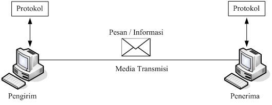 Bab 1 konsep dasar komunikasi data oleh candra ahmadi st mt 6 ccuart Gallery