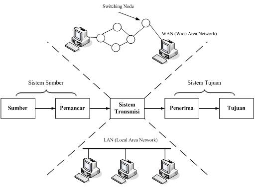 Bab 1 konsep dasar komunikasi data oleh candra ahmadi st mt 7 ccuart Gallery